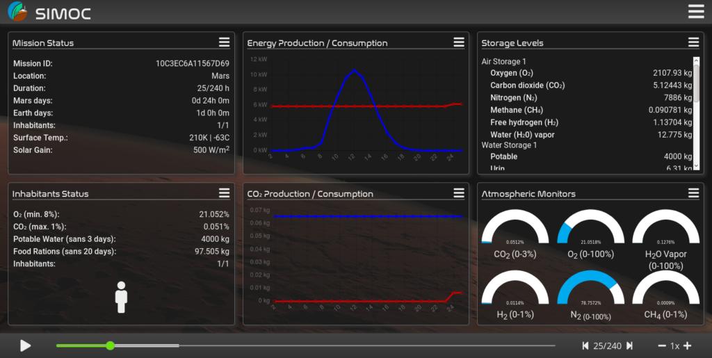 SIMOC Phase III beta dashboard