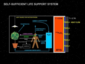 Self-sufficient life support diagram by Dan Heim